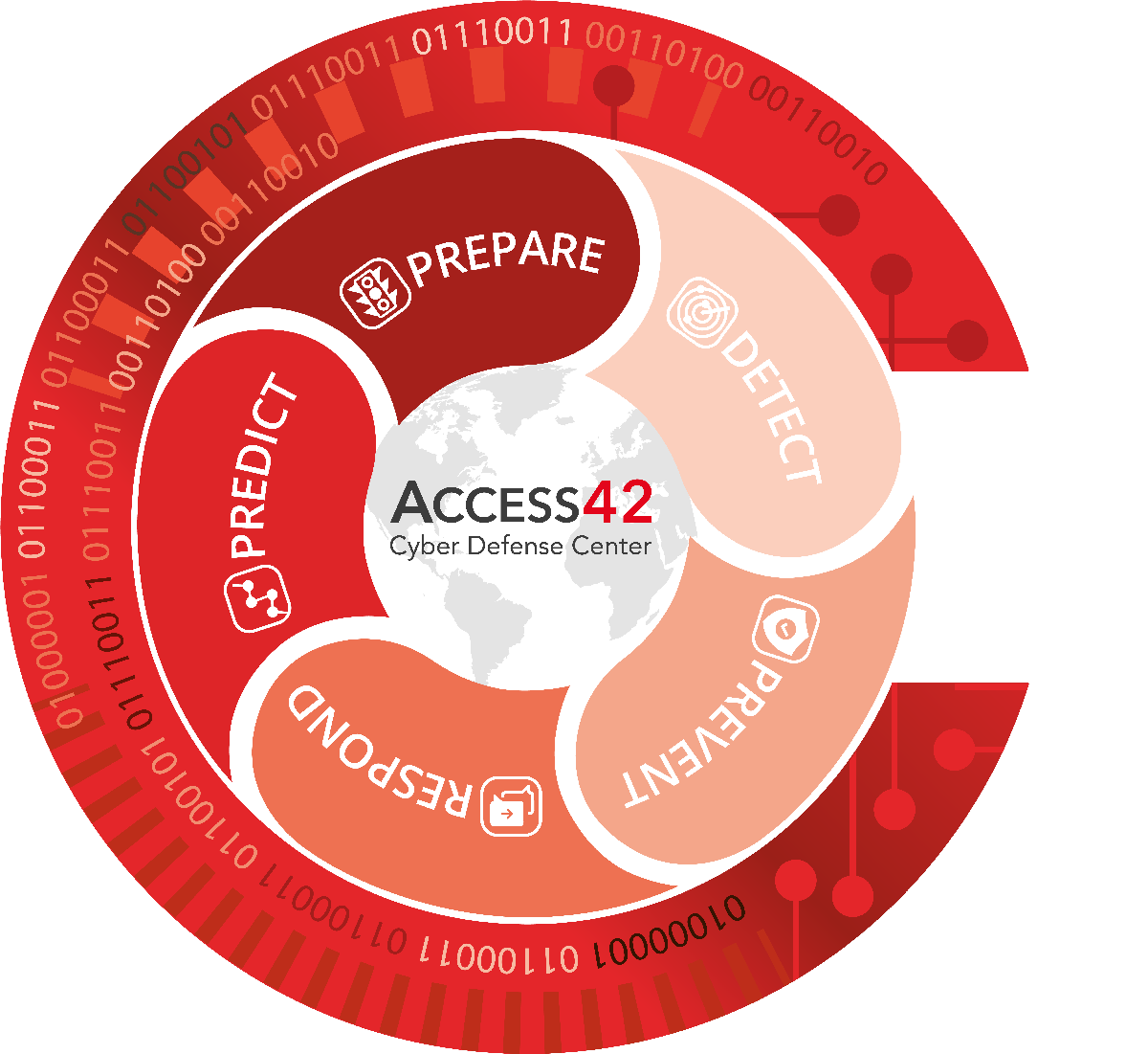 Access42 Cyber Defense Center