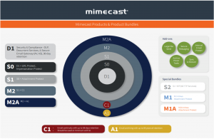 mimecast_bundles